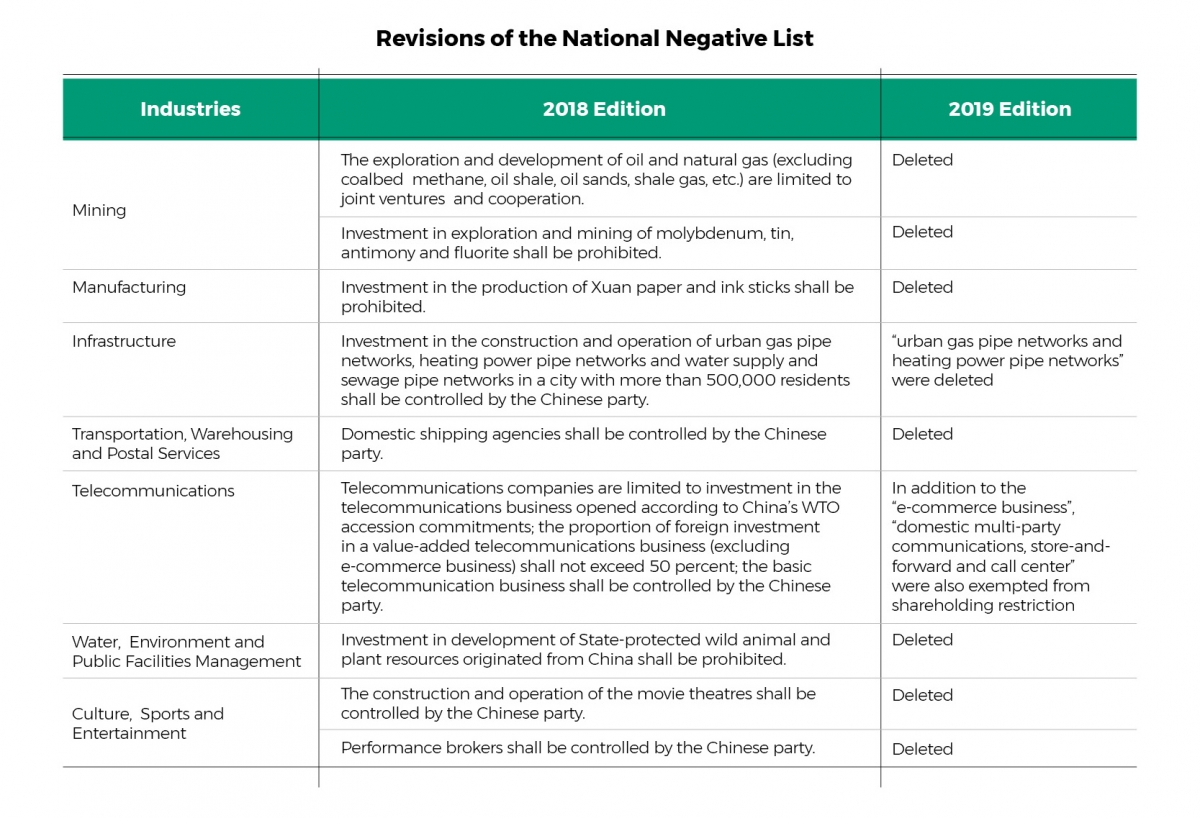 Highlights of the Revised Negative Lists for Foreign